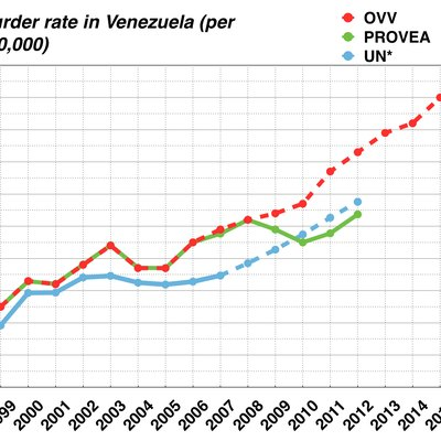 Murder rate in Venezuela between 1998 and 2013. Sources: OVV,[1][2][3][4] PROVEA,[5][6] UN[5][6][7]