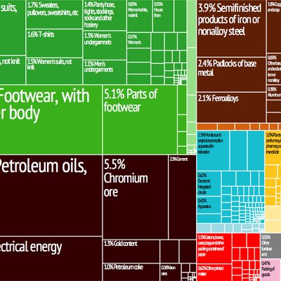 Albania Export Treemap from MIT Harvard Economic Observatory