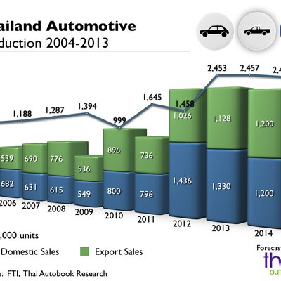 Automotive Thailand Production 2004-2013