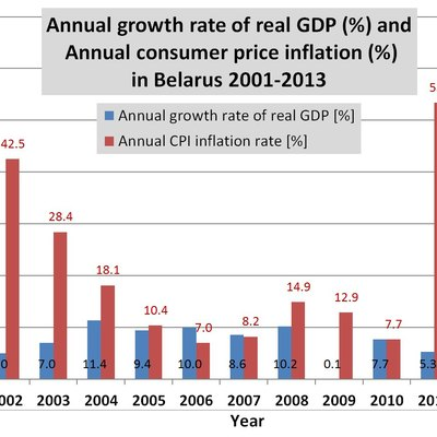 Annual growth rate of real GDP (%) and annual consumer price inflation (%) in the Republic of Belarus during 2001-2013. Value for 2013 is partly estimated. Graph is based on statistical data published on the United Nations webpage (http://esango.un.org/sp/ldc_gemu/web/StatPlanet.html). Same data can also be found in annual publications called World Economic Situation and Prospects (e.g., http://www.un.org/en/development/desa/policy/wesp/wesp_current/wesp2014.pdf, see Appendix A2 and A5 in these publications), available freely in pdf format e.g. in English.