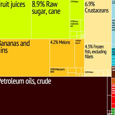Treemap showing products exported by Belize during 2010