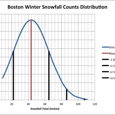 Normal distribution of winter snowfall counts collected at Logan International Airport in Boston, Massachusetts from 1920-2016. Data from National Weather Service and the National Oceanic and Atmospheric Administration. Procured at The Weather Warehouse. Statistical mean is approximately 43.4 inches and one standard deviation is approximately 22 inches. Note: Winter is defined here as October 1st through April 30th. October data, November data, December data, January data, February data, March data, April data