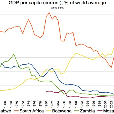 GDP per capita (current), % of world average, 1960-2012; Zimbabwe, South Africa, Botswana, Zambia, Mozambique. Source of the data: World Bank.
