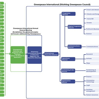 Greenpeace International Governance & Management structure. Sources: GPI Annual Report 1996, p. 16[1]; Greenpeace International, Governance Structure[2]; Greenpeace International, Management Structure[3]; Greenpeace International, Greenpeace worldwide[4]