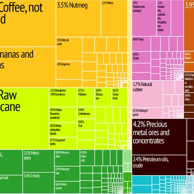 Guatemala Export Treemap from MIT Harvard Economic Complexity Observatory
