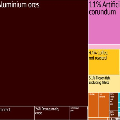 Guinea Export in 2009 Treemap from MIT Harvard Economic Complexity Observatory