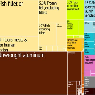 Iceland Export Treemap from MIT Harvard Economic Complexity Observatory