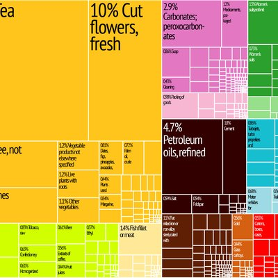 Kenya Export Treemap from MIT Harvard Economic Complexity Observatory