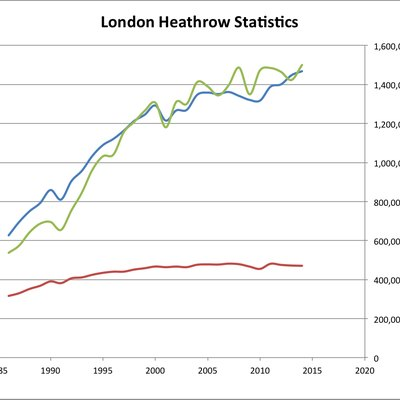 Development of London Heathrow Airport between since 1986.