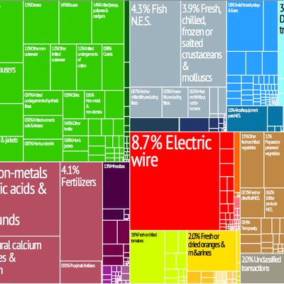 Export Trading Treemap. From MIT/Harvard Atlas of Economic Complexity