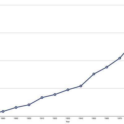 Oregon's population (1850-2010).