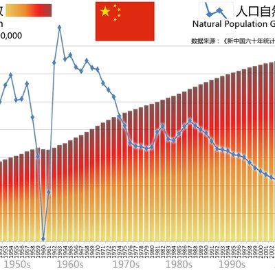 Population and Natural Increase Rate, Peoples Republic of China, from 1949 to 2008.