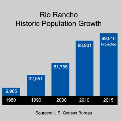 Graph shows the population growth of Rio Rancho, New Mexico
