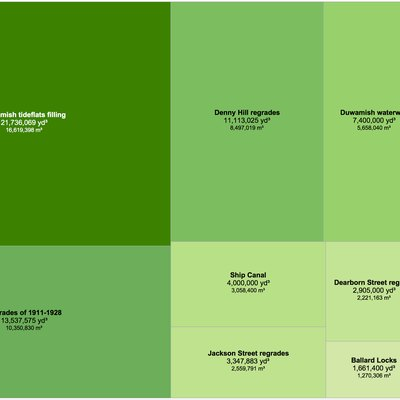 Treemap showing volume of earth moved in Seattle megaprojects, including Denny Regrade, Harbor Island, the Alaskan Way Viaduct replacement tunnel and others.