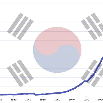 South Korea GDP (PPP) evolution from 1911 to 2008 in millions of 1990 International dollars. Source: Angus Maddison. South Korean flag from File:Flag of South Korea.svg.