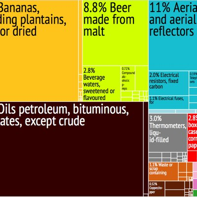 St. Lucia Export Treemap from MIT Harvard Economic Complexity Observatory