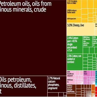 Syria Export Treemap from MIT Harvard Economic Complexity Observatory