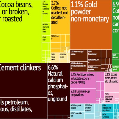 Togo Export Treemap from MIT Harvard Economic Complexity Observatory