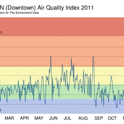 Graph of Environment Canada Air Quality Index data, including proper delineations for categories.