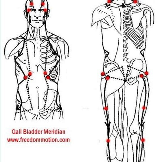 Gall bladder meridian