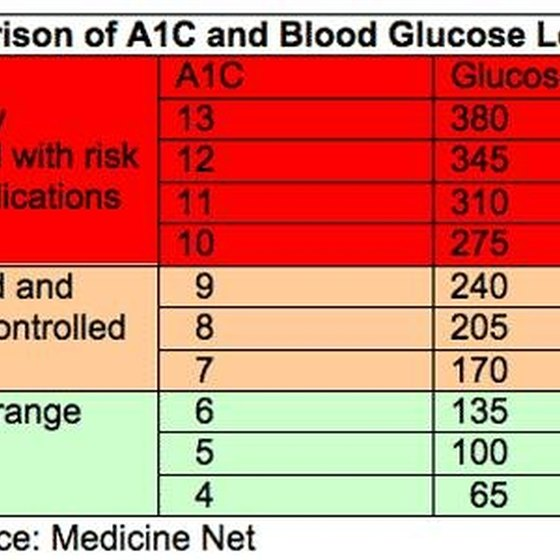 A1C Guidelines for Diabetes