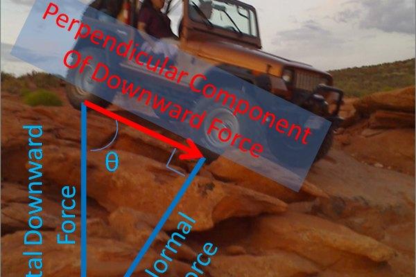 La segunda ley de Newton es importante para los Jeeps que escalan rocas.