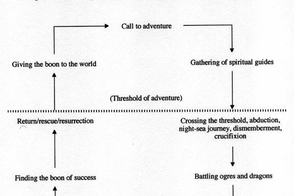 El ciclo de búsqueda.