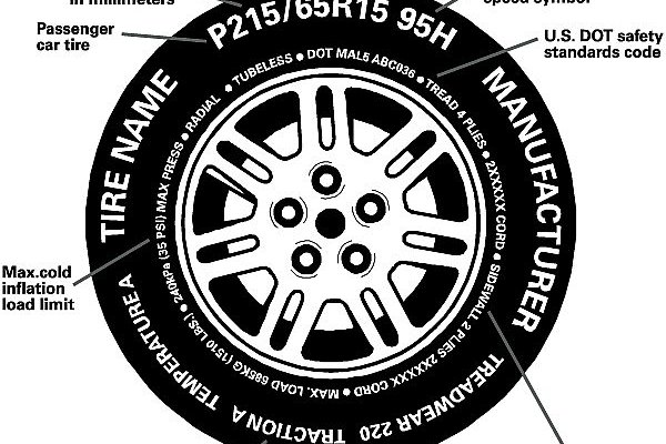 Information on the tire.