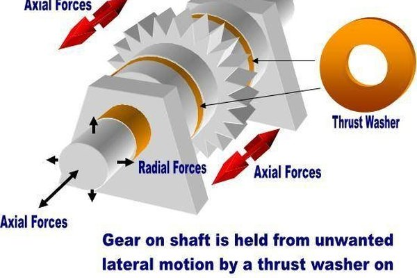 What Is a Thrust Washer?