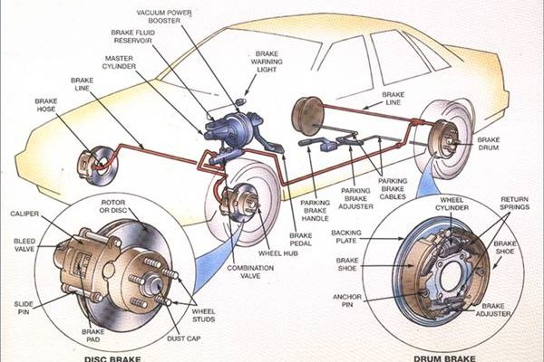 What Are Rotors in a Car?