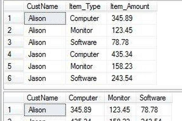 What is a Pivot Table in SQL?