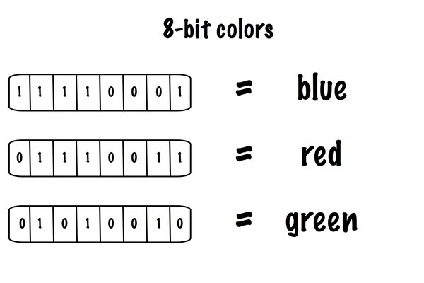 Bits, Bytes - colors