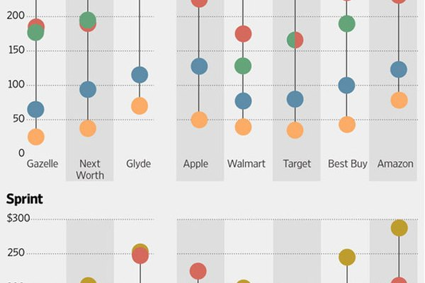 Where to trade-in your iPhone