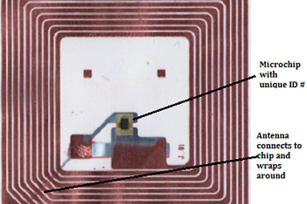 The Negative Impact of RFID | It Still Works