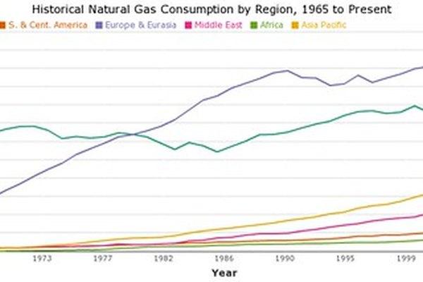 El consumo de gas natural sigue incrementándose.