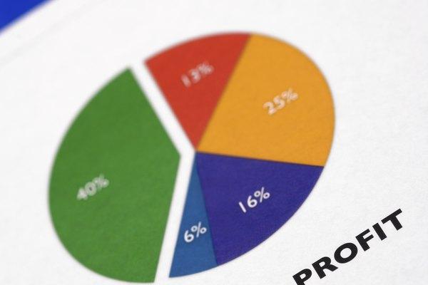 Los beneficios se ven afectados por el apalancamiento operativo y el apalancamiento financiero.