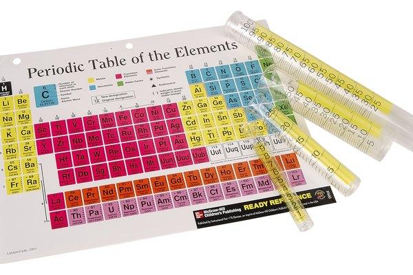 Tabla periódica de los elementos.