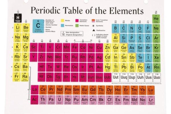 La tabla periódica de los elementos contiene la información que necesitas para determinar la configuración electrónica de un ion.
