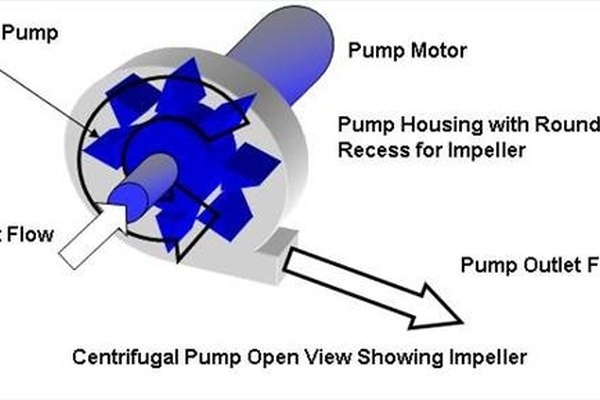 What Are Centrifugal Pumps?