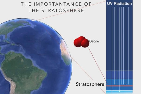 The Importance of the Stratosphere & Life on Earth