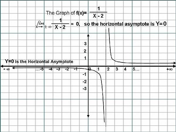 How to Find Horizontal Asymptotes of a Graph of a Rational