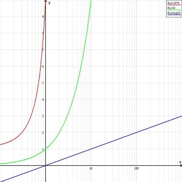 Lin-log graph