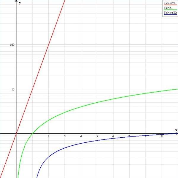 Log-lin graph