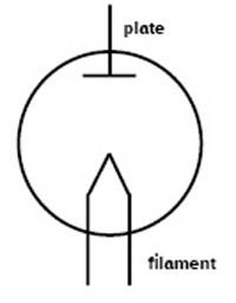 Schematic of a basic tube (a diode)