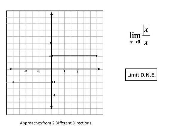How to Determine if a Limit Exists by the Graph of a Function