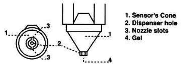 GXL sensor's diagram