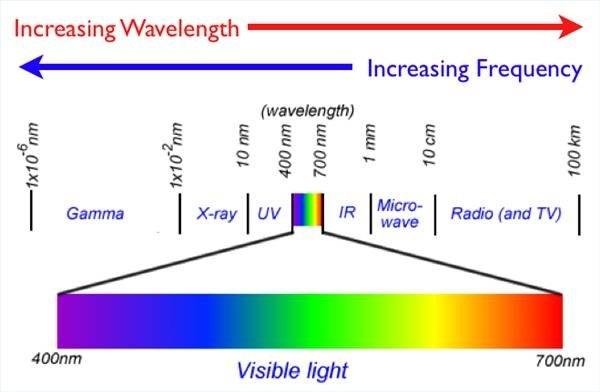 Image Courtesy of: http://edubuzz.org/blogs/advhigherthings/files/2008/12/spectra.jpg