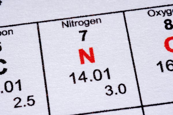 Nitrogen on the Periodic Table