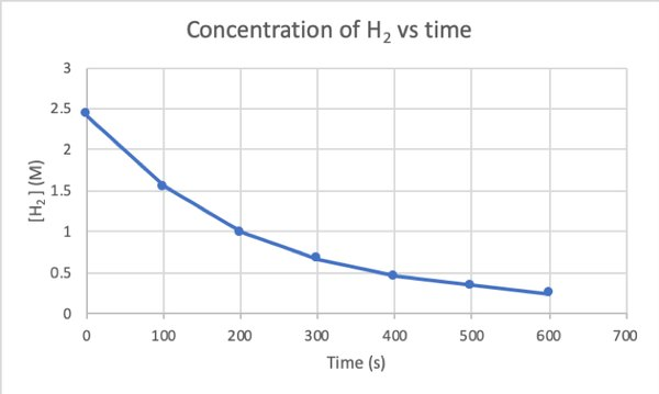 Graph 1: Concentration of H2 versus time