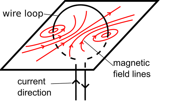 The magnetic field generated by a wire loop is similar to that of a bar magnet.